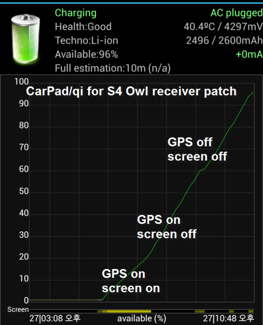 CarPad qi for S4 owl receiver patch